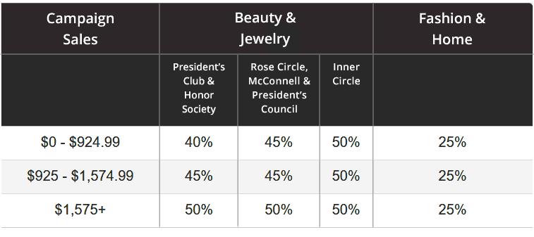 Avon Earnings Chart