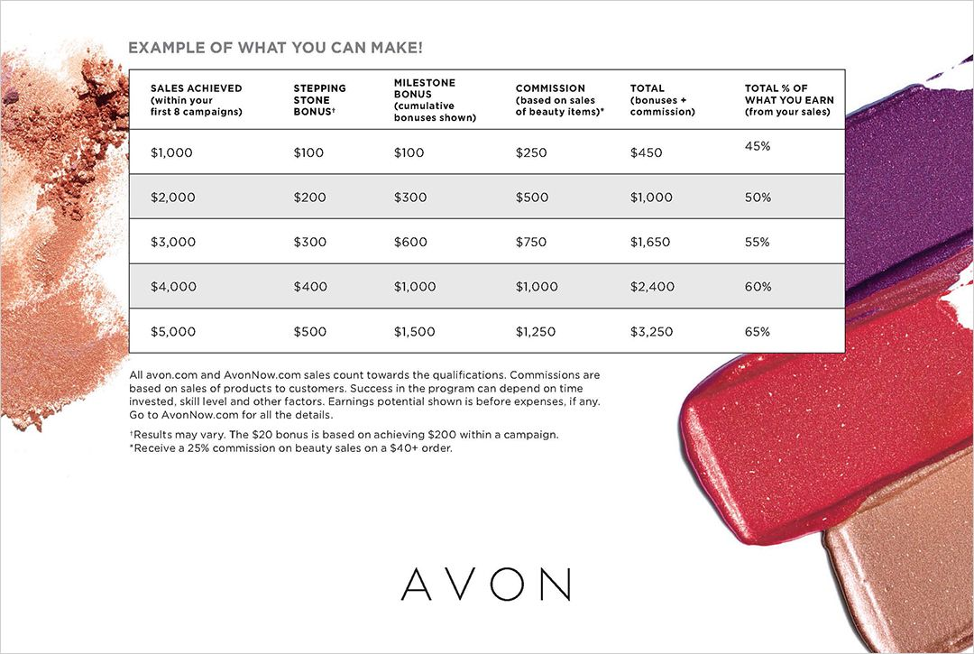 Avon Pathway To Premier Incentive With Free Sign Up